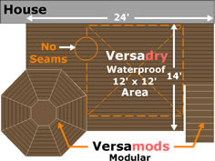 Aluminum Plank Decking Versadeck Versaplank Combined with Versamods modular and Versadry waterproof Decking Diagram